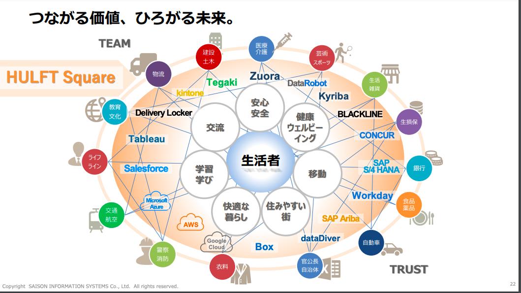 Fintech×DXで需要大?高配当株、セゾン情報システム(9640)を分析