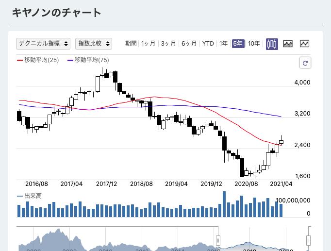 キャノン 株価